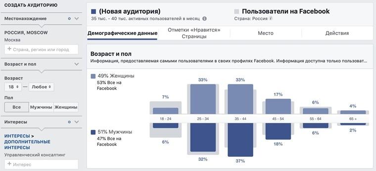 Отчёт по аудитории на Facebook