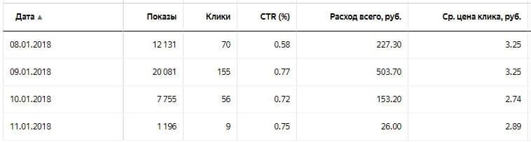 Статистика по показам и кликам в Яндекс Директ