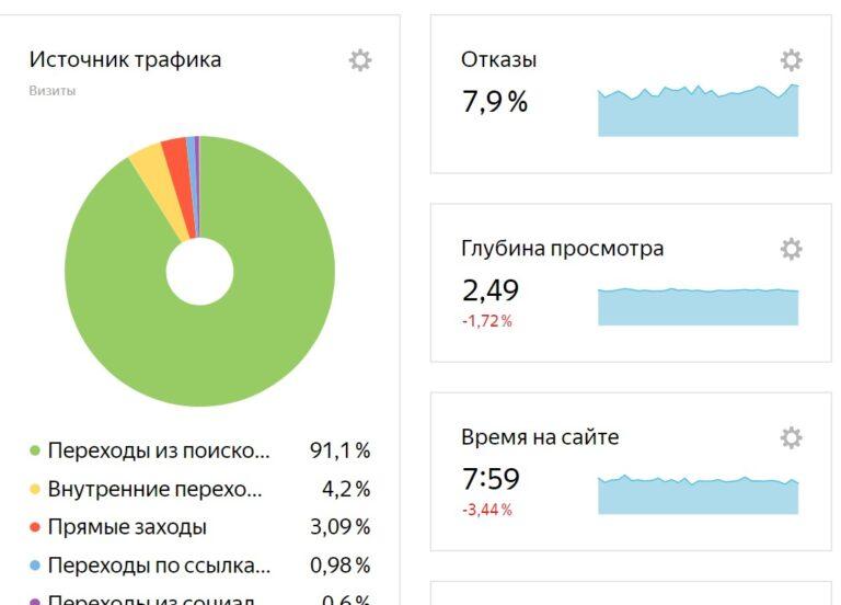 Основные параметры для анализа сайта в Яндекс метрике