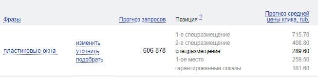 Рекомендуемая Яндекс Директ ставка