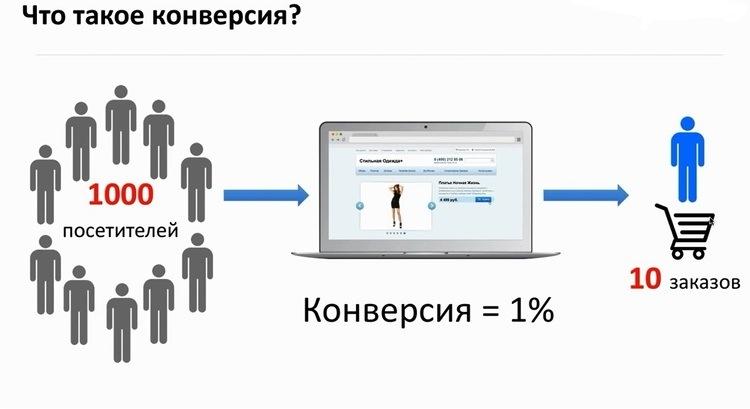 Отличия коэффициента конверсии в Инстаграм от коэффициента вовлеченности