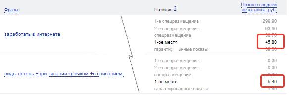 Пример из Яндекс Директ