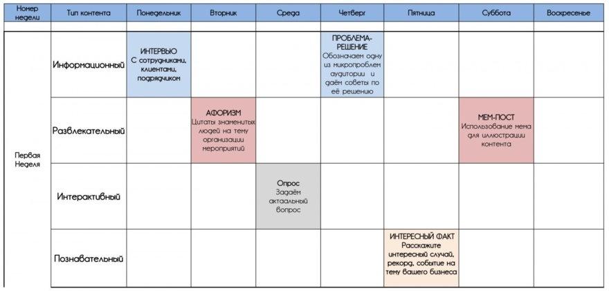 Разработка плана на 6-12 месяцев