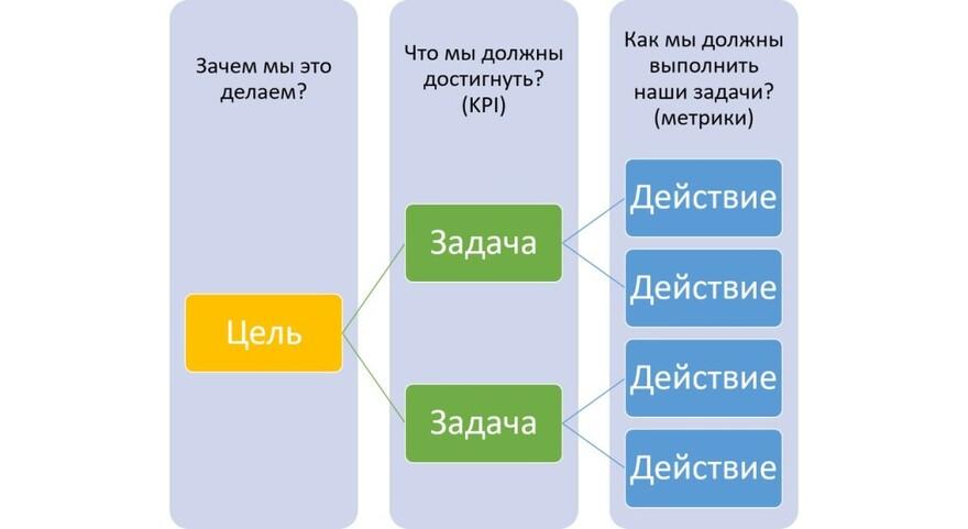 Определение целей, задач и KPI