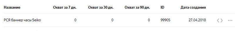 Как сегментировать аудиторию на основе Яндекс пикселя