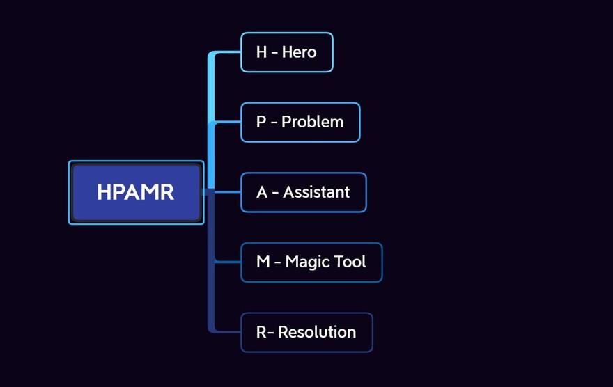 Методика HPAMR