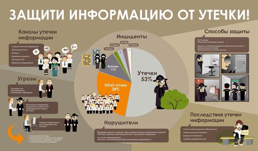 Хронологическая инфографика